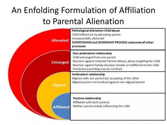 20130519_An Enfolding Formulation of Affiliation to Parental Alienation